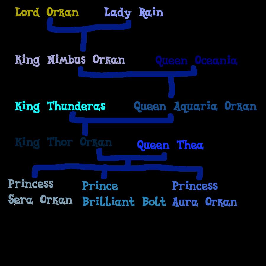 Mlp Royal Family Tree Traffic Club
