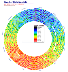 Weather Data Mandala