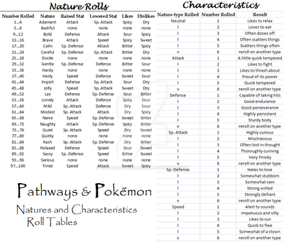 PnP: Nature and Characteristic Tables by The-One-True-Koneko
