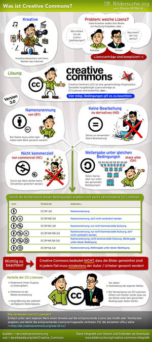 Was bedeutet Creative Commons?