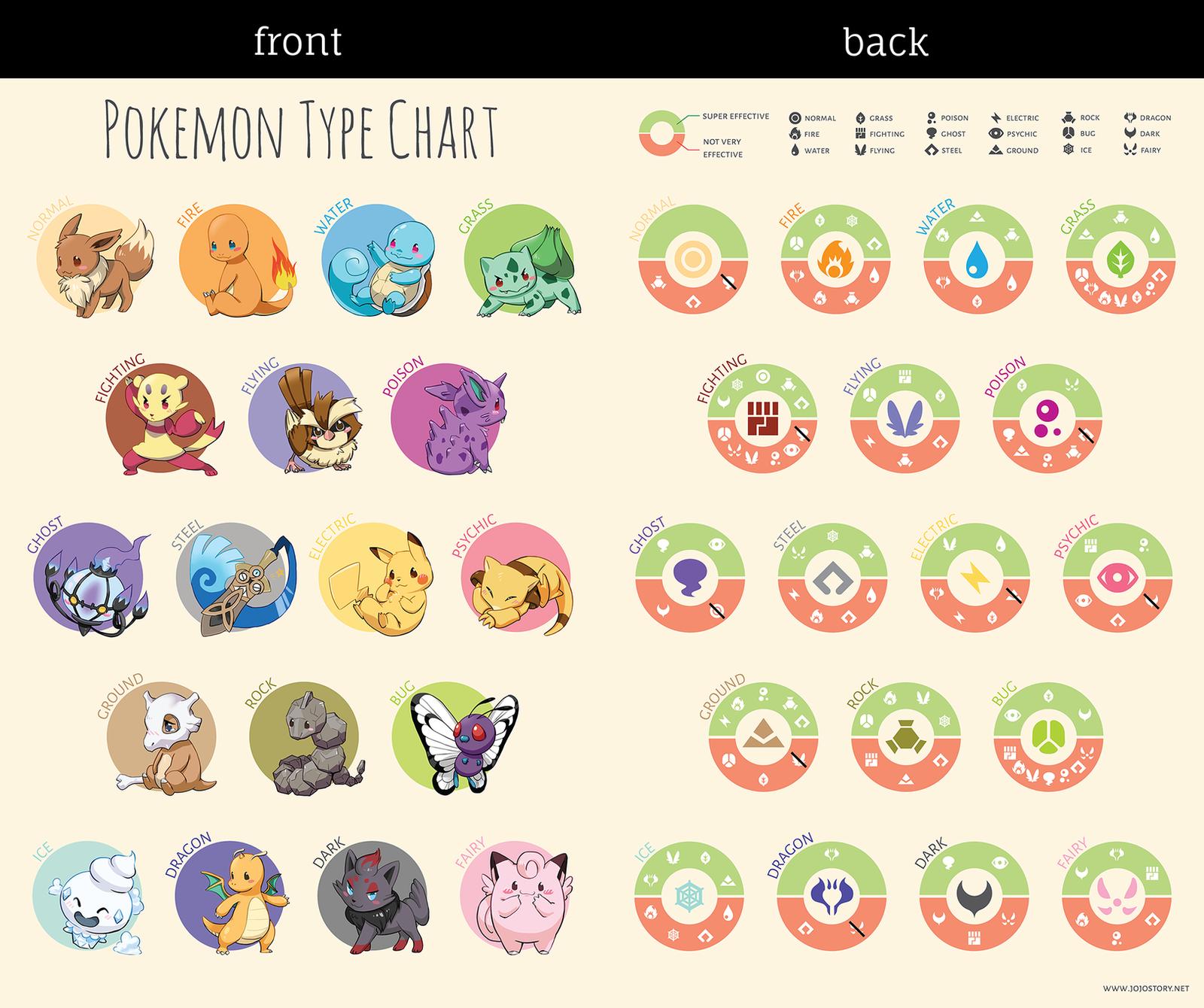 Illustrated Pokemon Type Chart by jojostory