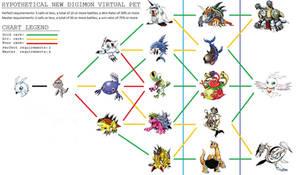 evolution Chart Me