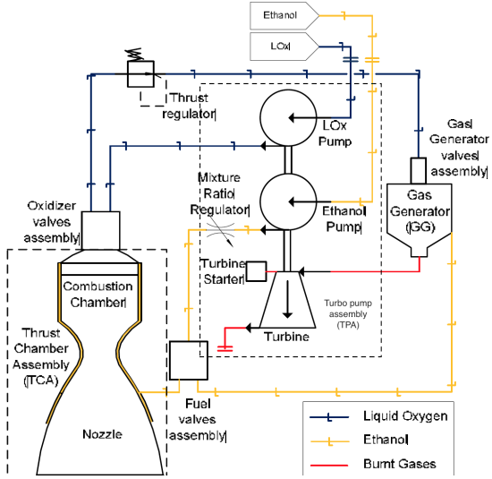 Germany And Brazil Develops Green Rocket Engine By Borba On Deviantart. 6a00d8341c4fbe53ef01bb0979e608970d550wi By Borba. Wiring. Rocket Engine Pump Diagram At Scoala.co