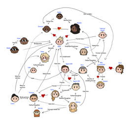 Niels Relationship Chart by humon