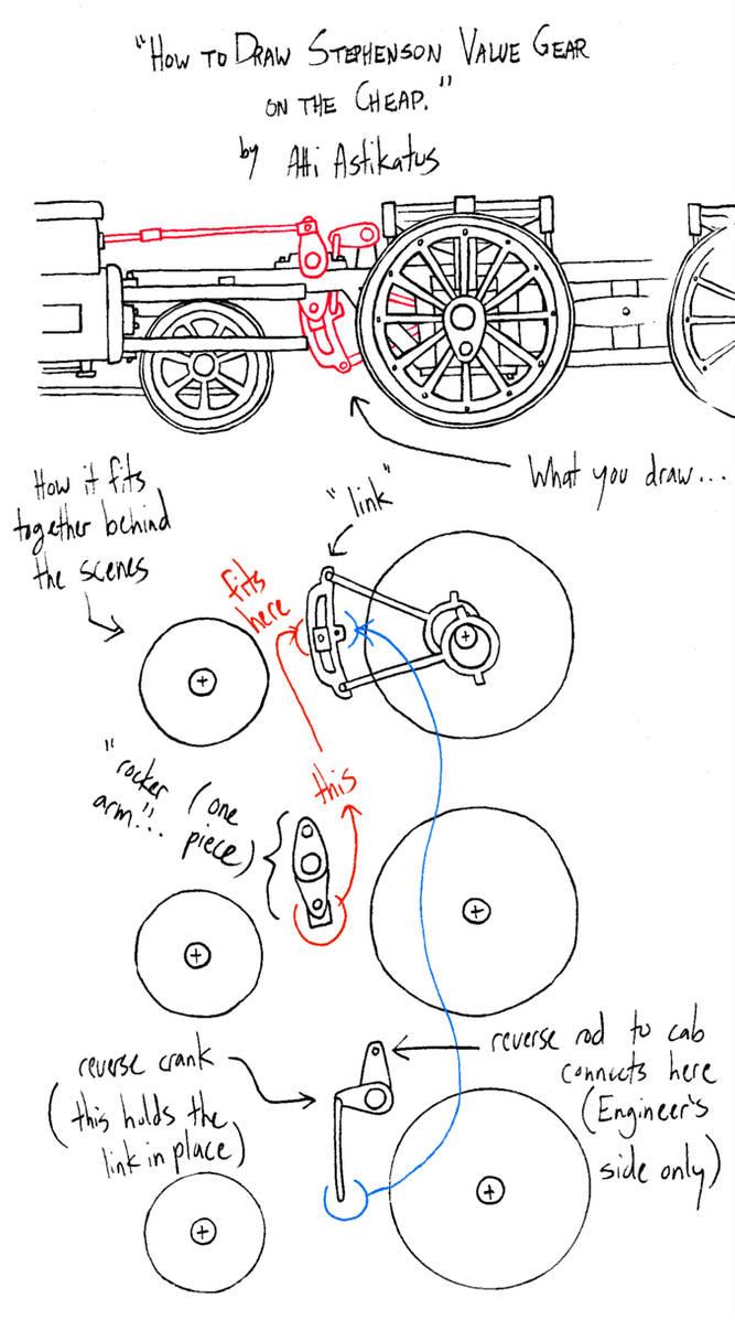 Stephenson valve gear tutorial by Atticus-W on DeviantArt