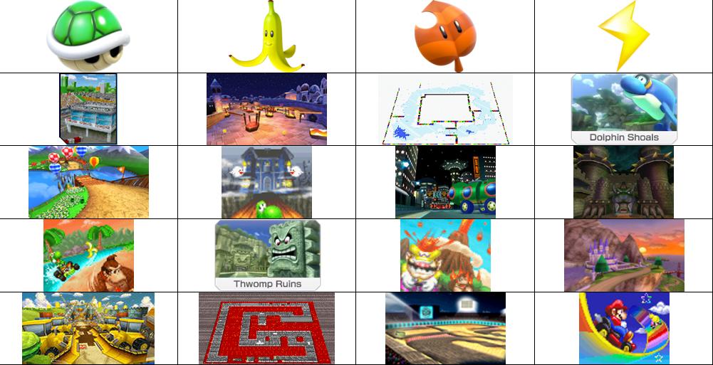 Mario Kart 9 Retro Cup Predictions By Phineas81707 On Deviantart