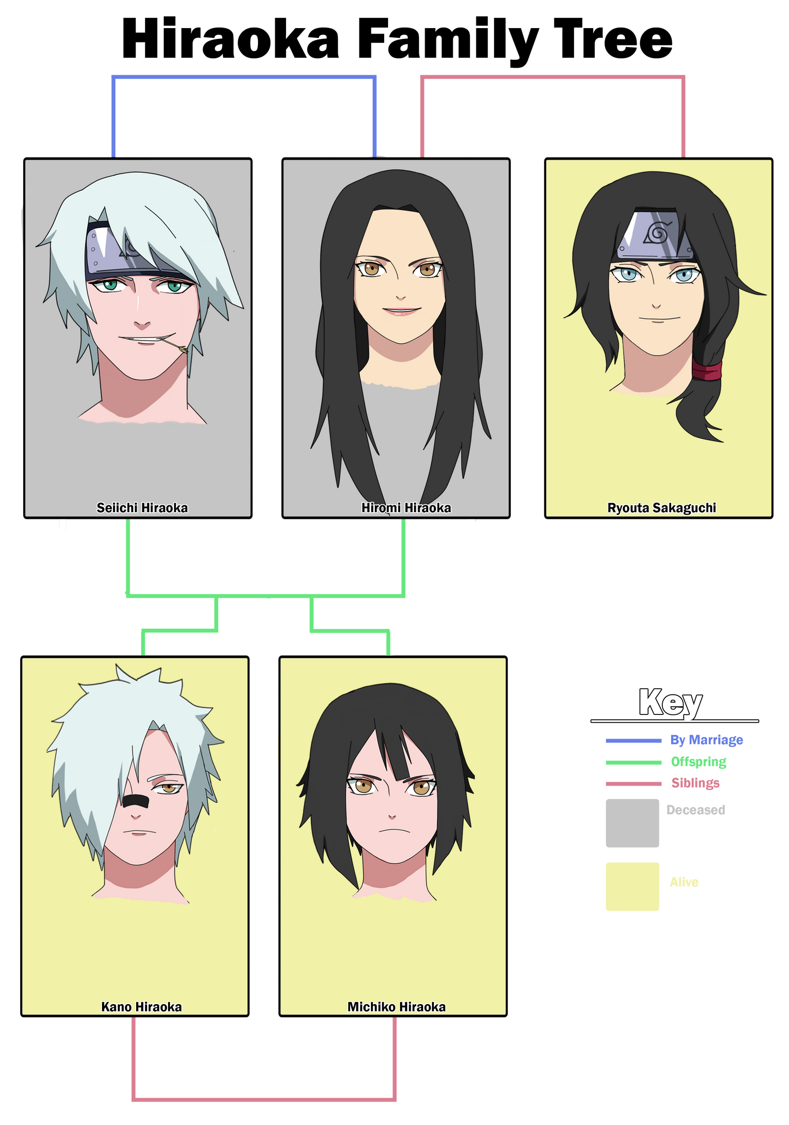 Hiraoka Family Tree by anniberri