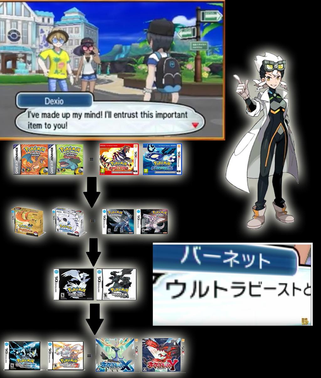 Pokemon Sun and Moon Timeline by pimmermen