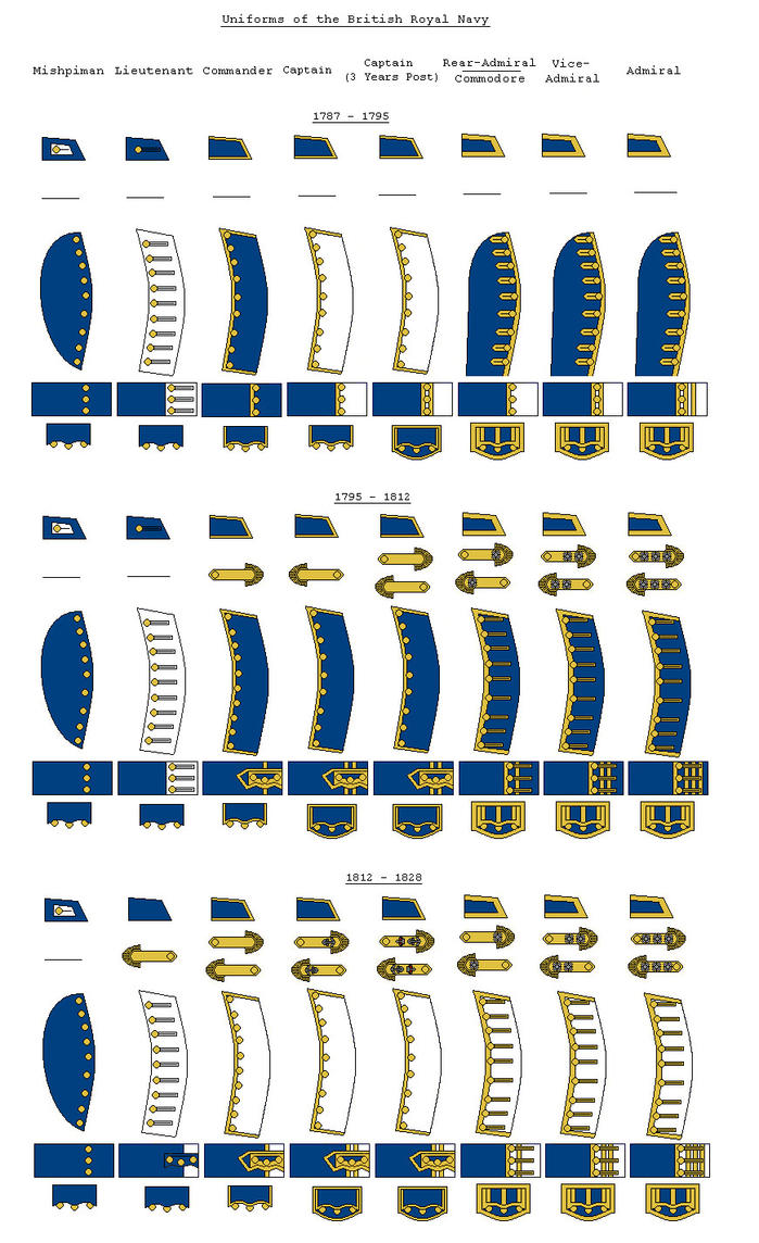 Royal Navy Uniforms 1787-1828 by SimonLMoore