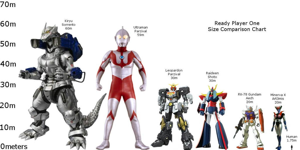 Ready Player One Size Comparison Chart By Returningtheday