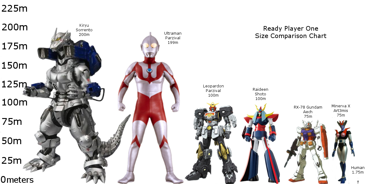 Anime Characters In Ready Player One : Ready player one size comparison chart by
