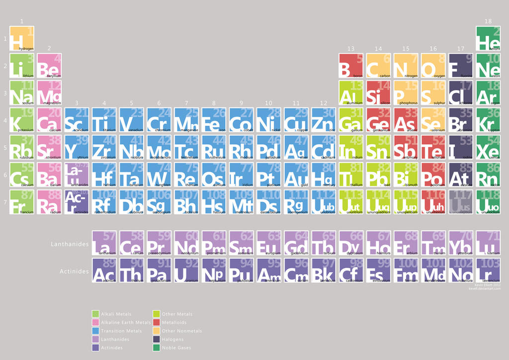 Minimalist Periodic Table By Kevinell ...