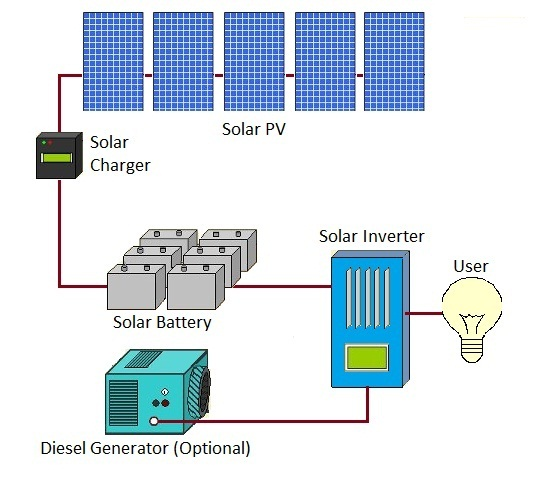 Positive Off-Grid Solutions | SA Water Solar Progr by ...