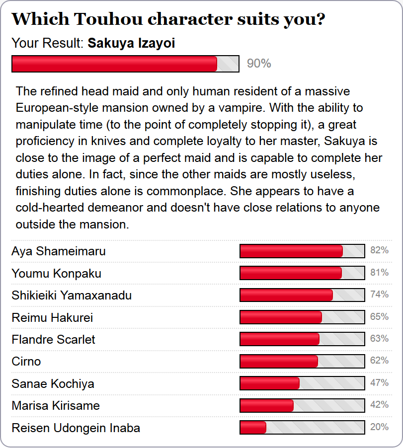 Which Touhou character suits you? by headstert