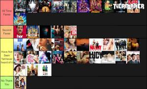 My Scarlett Johansson Movies Tier List