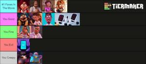 My Mitchell's vs. The Machines Tier List