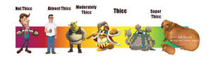 The Scale of Thicc