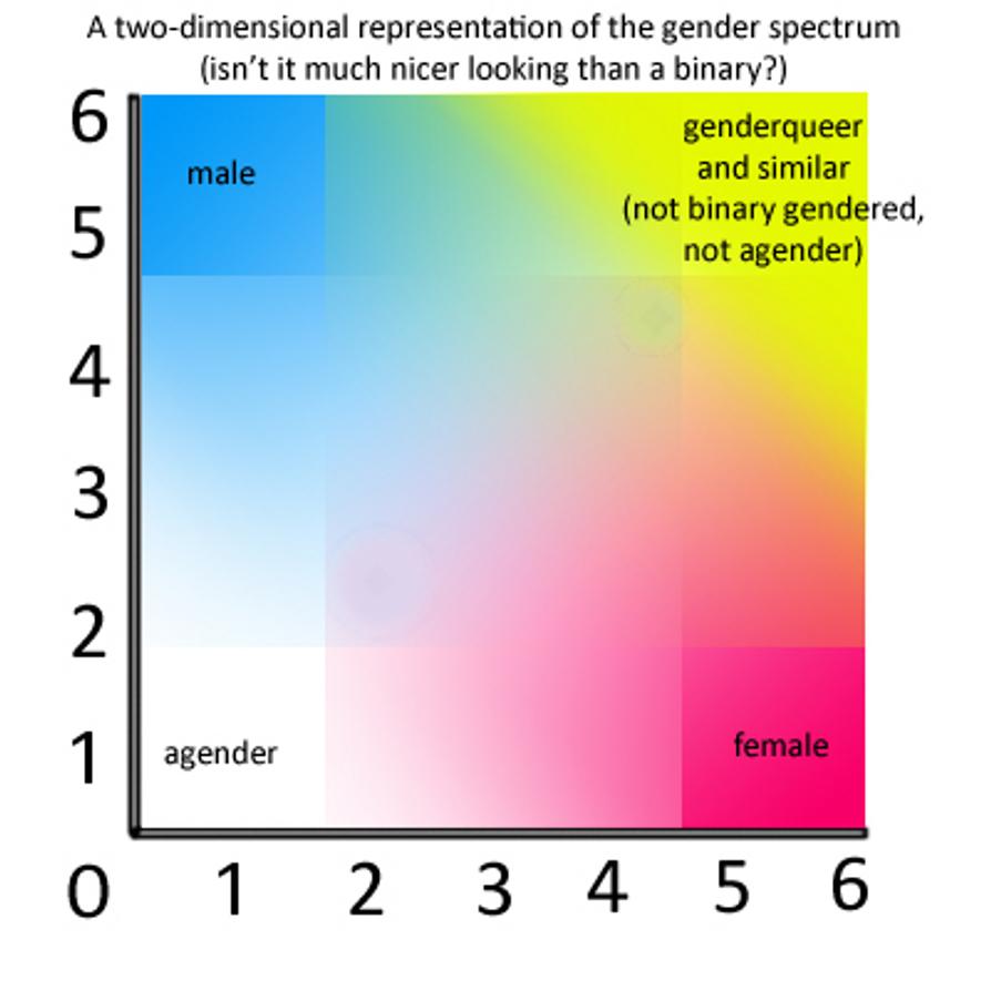 gender_spectrum_blank_by_prettyfrog-d46k