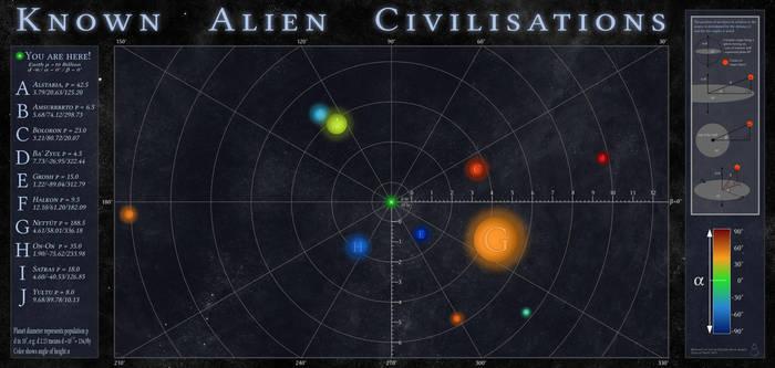 Known alien civilisations - SpaceMap
