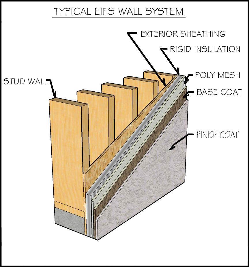 Typical eifs wall section by camfella on deviantart for Exterior wall construction detail