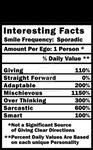 Gemini Zodiac 'Nutritional Facts'