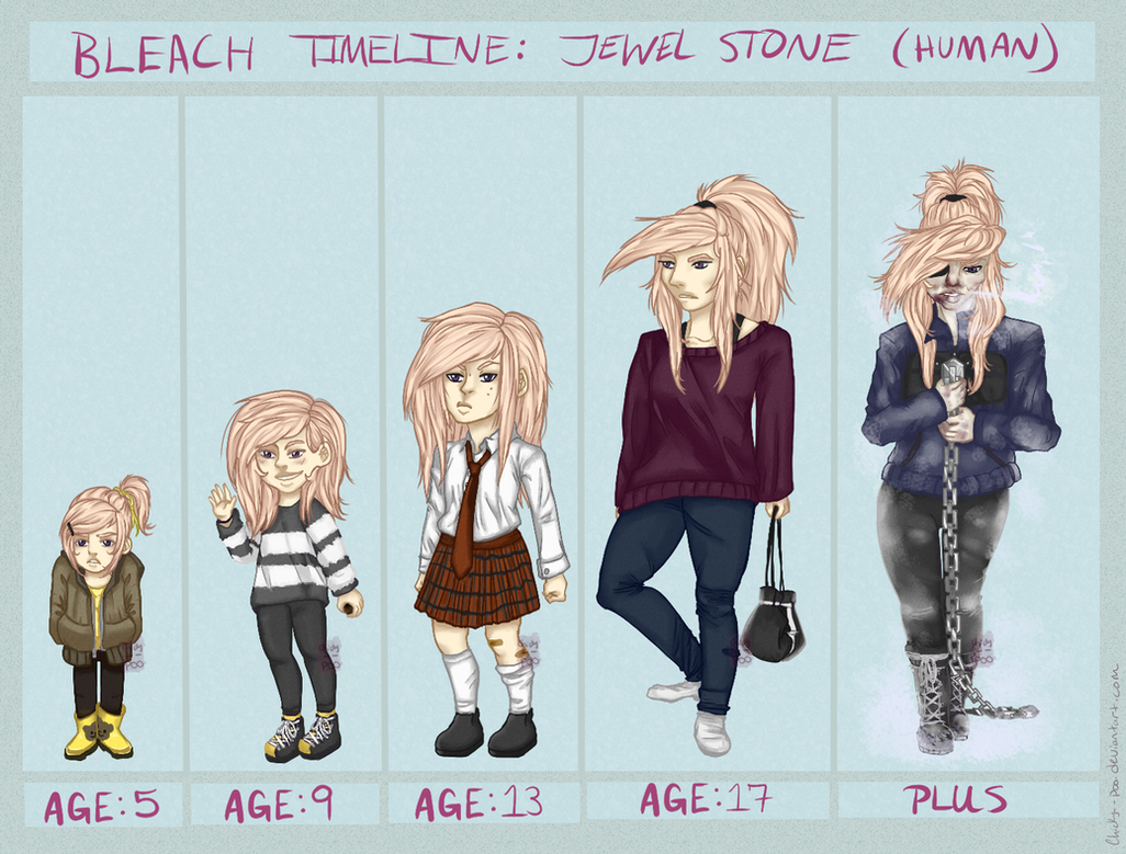 Bleach AU Jewels Human Timeline By