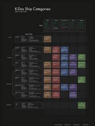 K-Dos: Ship Categories