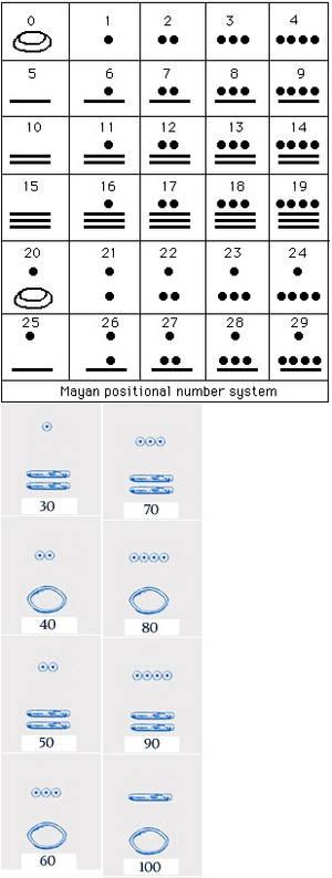Mayan Dice Cheat Sheet