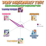 My Bronyland Personality Test results!