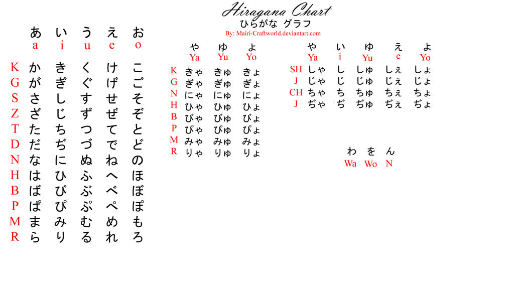 Japanese HIRAGANA chart by Takarti on DeviantArt