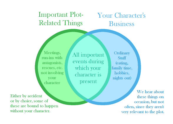 A Venn diagram depicts two categories: important plot-related things (on the left) and your character's business (on the right). The diagram explains that either by accident or by choice, some important things are likely to happen without your character.