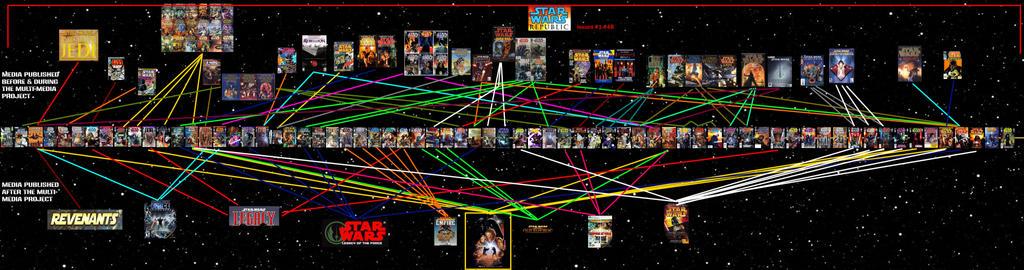 Clone Wars Multi-Media Project Diagram by Delta253