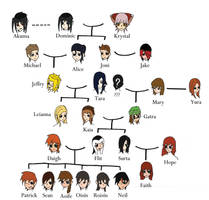 Updated Family Tree
