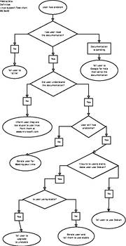 Linux Support Flow-Chart