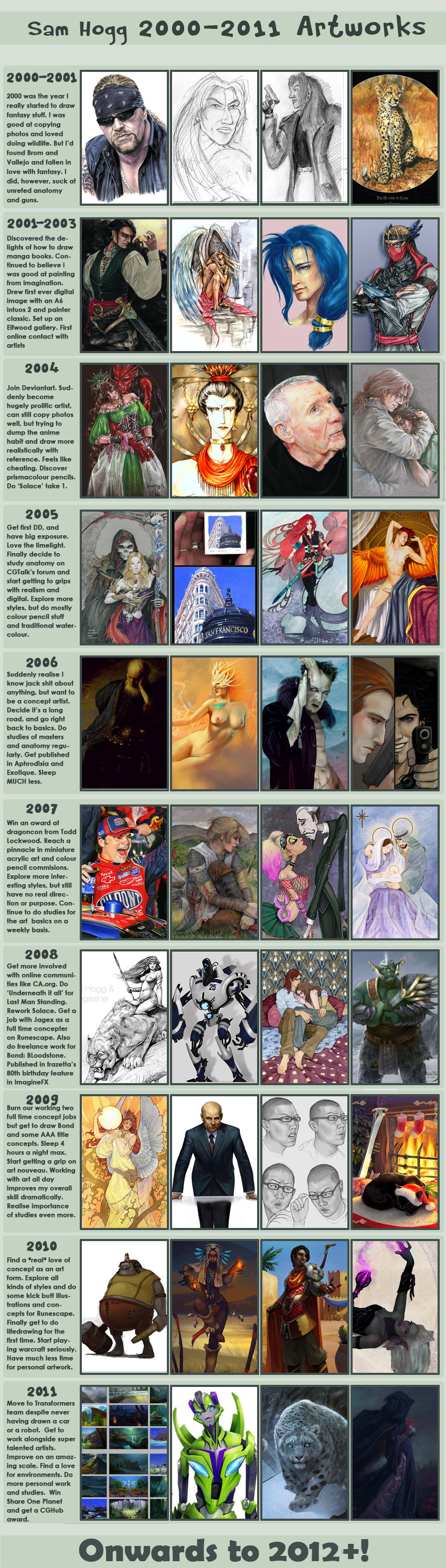 Art Progress 2000 -2011 by Zephyri