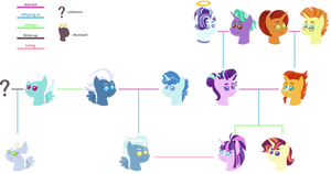 Starlights family tree