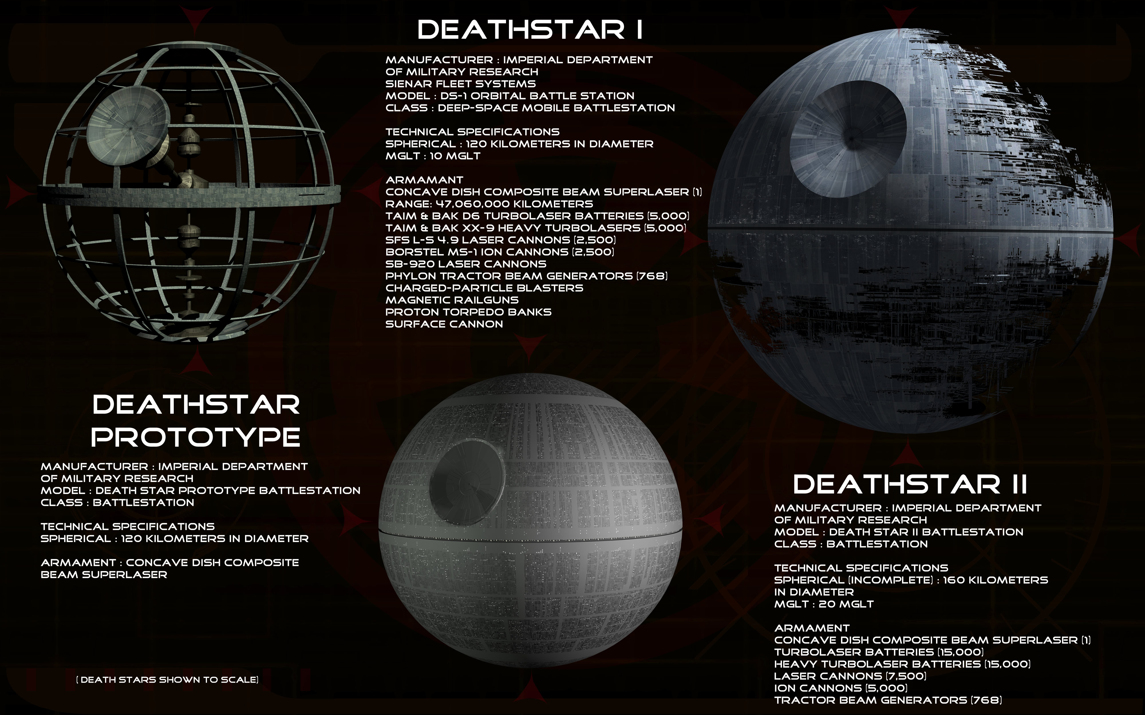 The Death Star from Star Wars