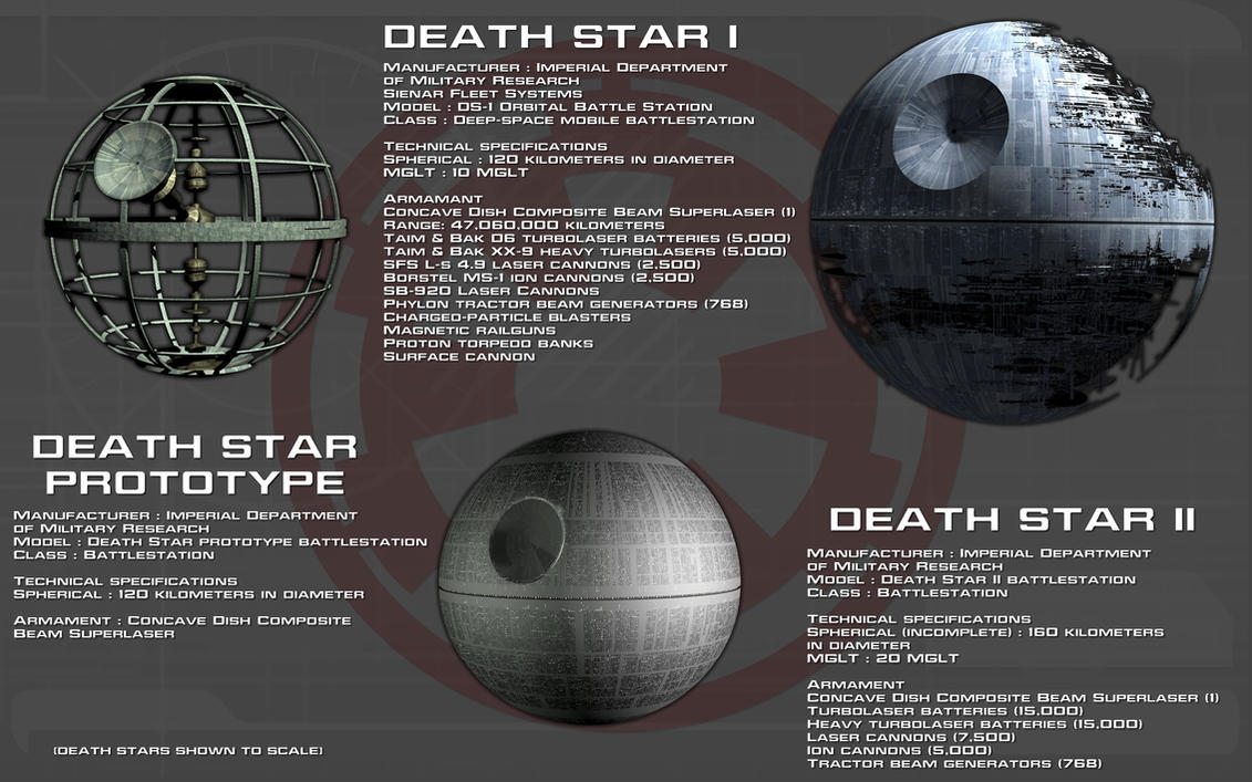 Death Stars Tech Readout [New] by unusualsuspex