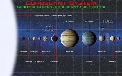 Galactic navigational extra - Coruscant system by unusualsuspex