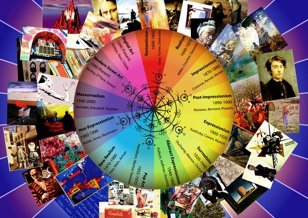 Timeline of art movements by papier puppe on deviantart timeline of art movements by papier puppe altavistaventures Images