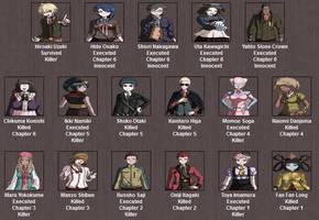 Danganronpa Kill/Cure Killing Order...