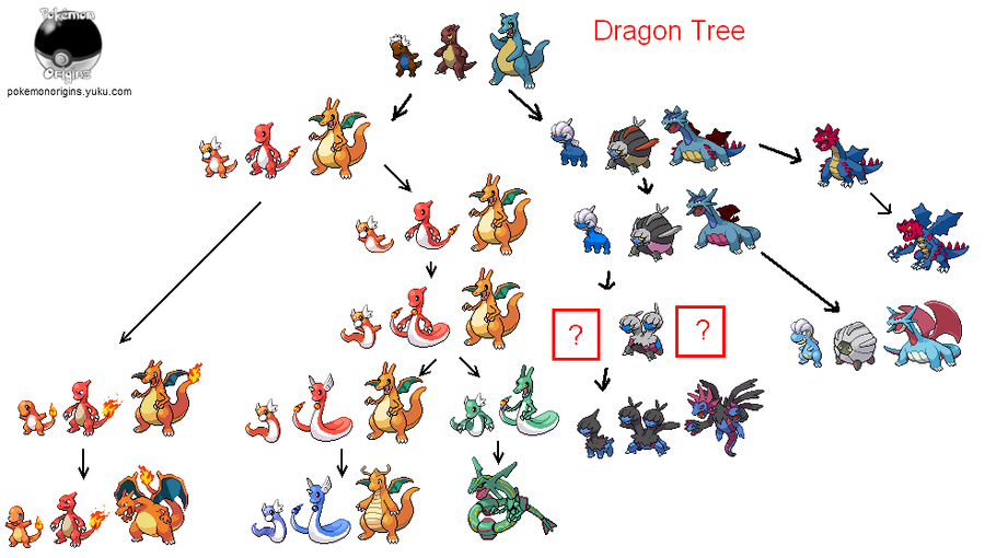 Updated Dragon Ancestry by PkmnOriginsProject
