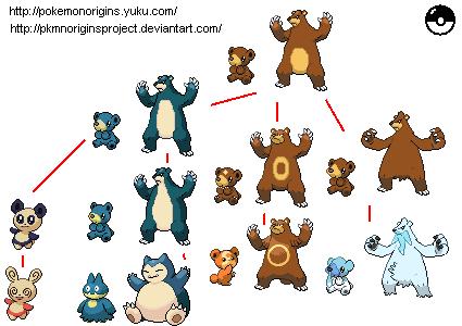 Ursine Pokemon - Pokémon Origins Project