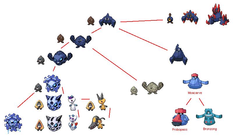 Biología Pokémon (Un poco friki, pero vale la pena el intento :)) Glalie__froslass__cryogonal__mawile_ancestry_by_pkmnoriginsproject-d5hq60u