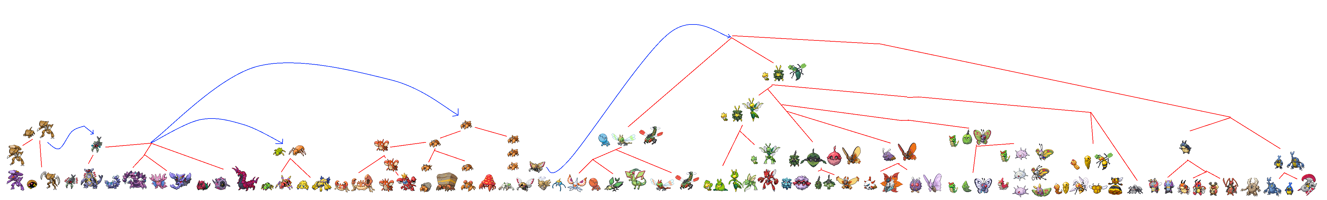 Slow Evolution Evolution Tree on Pokemon-PreEvo-Evo ...