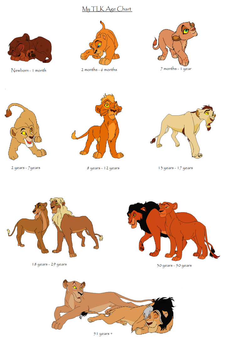 My TLK Lion Age Chart by ReddRedPanda on DeviantArt