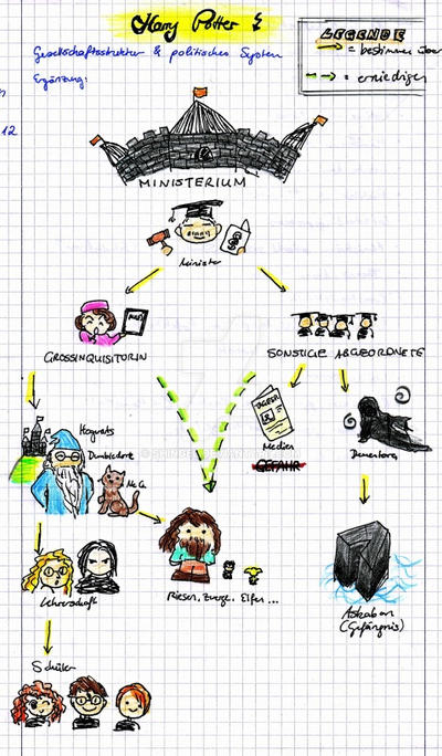 Harry Potters social structure