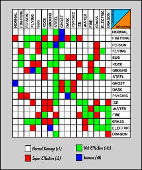 Pokemon Type Chart 2011