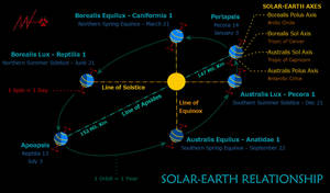 Saegoah Styled Celstial Solar-Earth Relationship