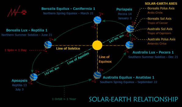 Saegoah Styled Celstial Solar-Earth Relationship by rua-lupa